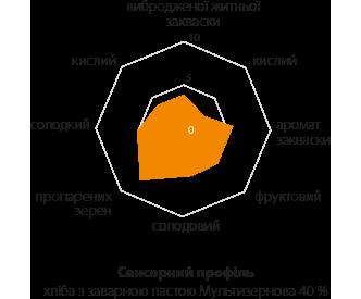 multigrain-diag1_UA