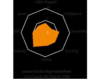 multigrain-diag1_de